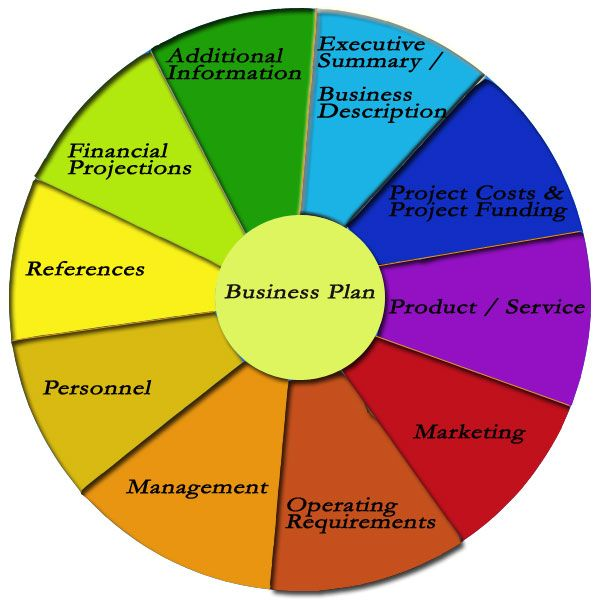 Pro Business Plan Writers   Business Plan Consultant sasek cf