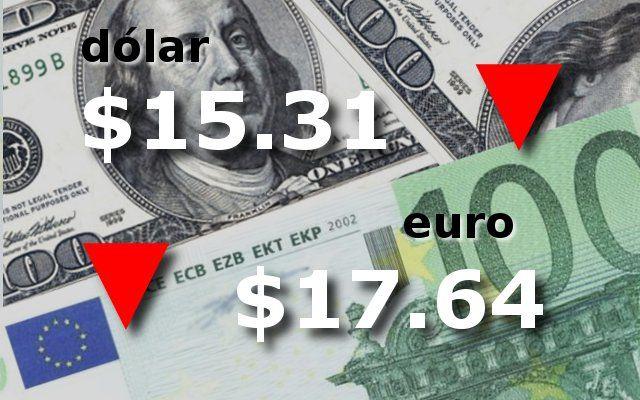 El dólar comenzó la semana en baja a $15,31