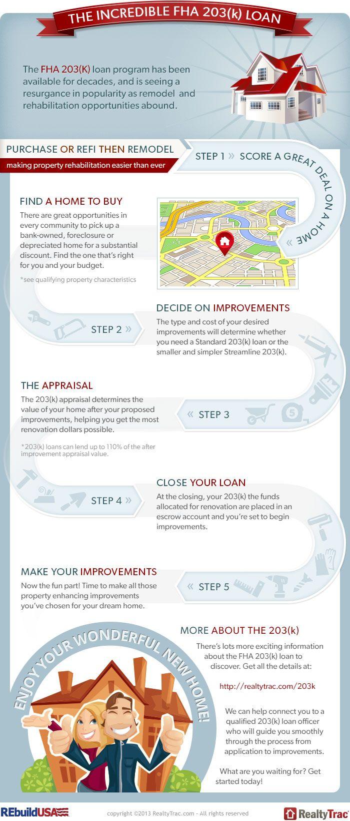 FHA 203(k) loan infographic.  #homeseller