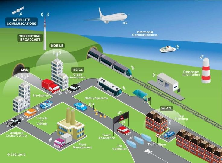 Intelligent transportation system (ITS) is advanced application which aim to deliver innovative services relating to different modes of transport and traffic management. ITS enable users to be better informed and make more coordinated and make use of transport networks smarter.