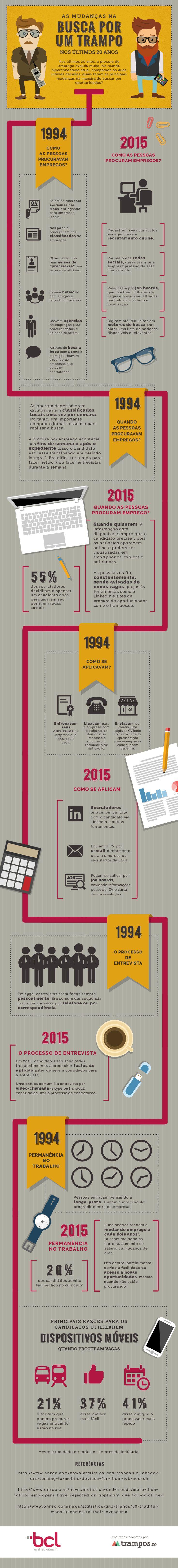 Infográfico: as mudanças na busca por um trampo nos últimos 20 anos.
