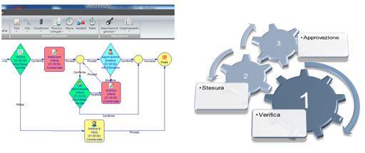 Esempio di processo aziendale in ARXivar