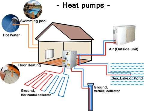 Heat Pumps Have Versatility To Draw Energy The Environment Outside The Your  Building