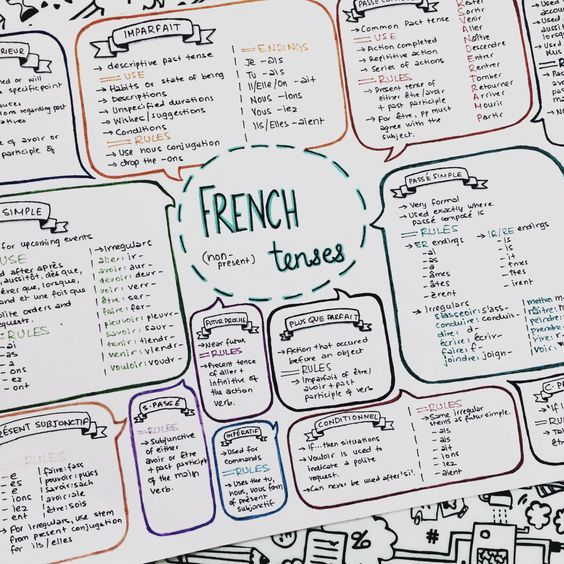 "ibeemotivation: ""31.1.16 // 10:38 pm finished my mind map for french tenses! well technically not just tenses but all the kinds of conjugations im going to need to have to remember """