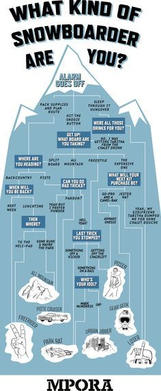 what kind of snowboarder are you infographic https://www.facebook.com/Snowboard-Equipment-174997816033563