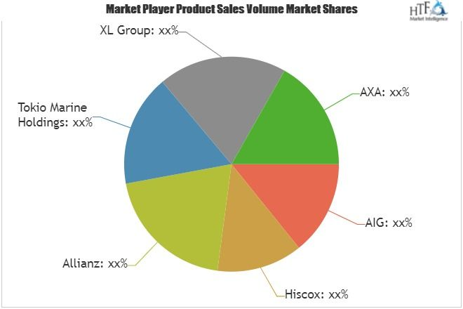 Professional Liability Insurance Market To Witness Huge Growth By 2025 Leading Key Players Hiscox Allianz Tokio Insurance Sales Future Trends Market Risk