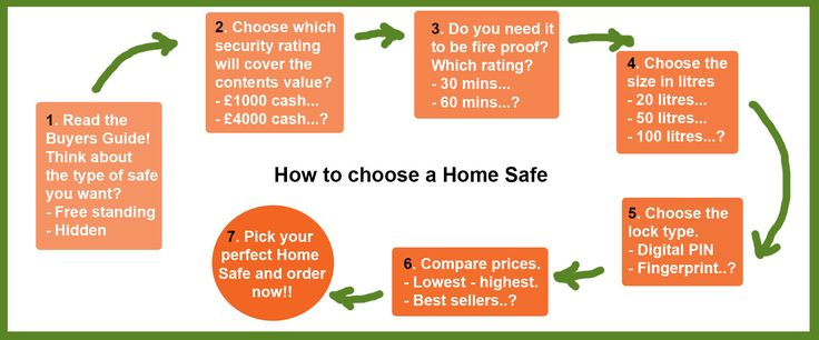 How to pick the correct home safe! | Home safe Fireproof safe Gun ...