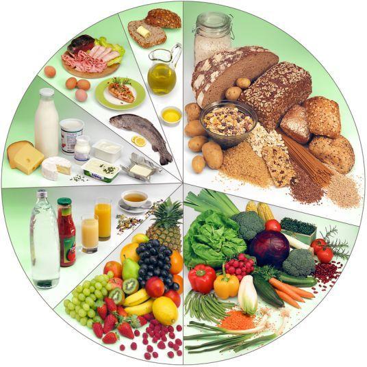 mit zbilansowanej diety