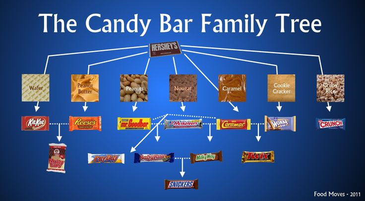 Humor: The Candy Bar Family Tree Infographic. #genealogy