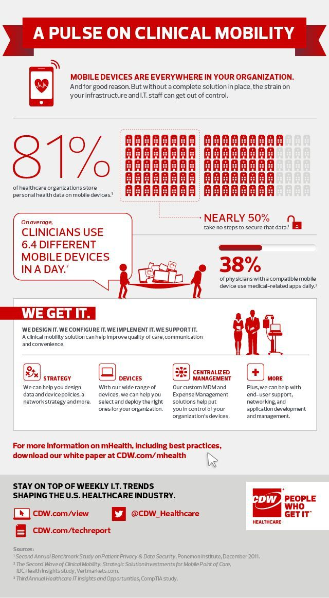 Clinical Mobility #mHealth