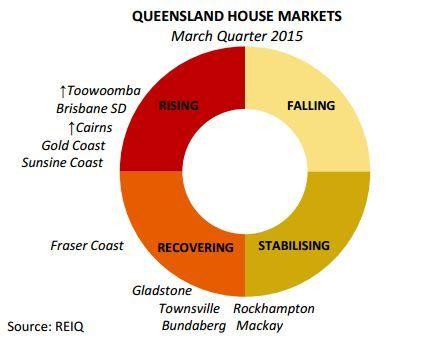 http://www.smartline.com.au/adviser/jthomson/blog/reiq-queensland-market-monitor-march-2015