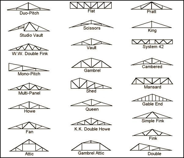 25+ best ideas about Roof truss design on Pinterest | Roof trusses ...