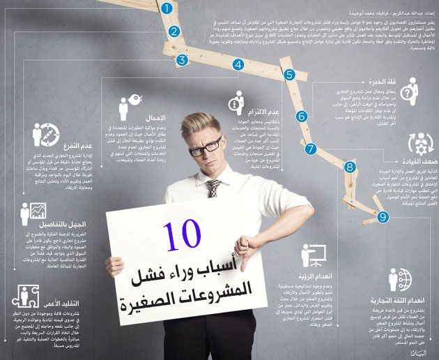 اسباب فشل المشاريع الصغيرة Arabic Books Marketing Books