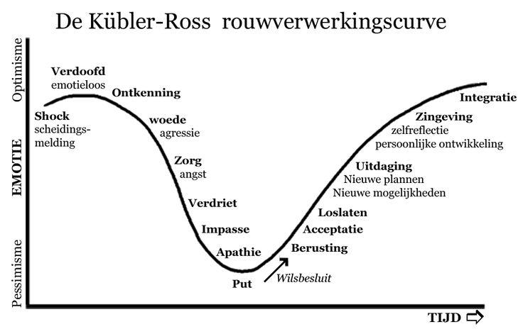 De Kübler-Ross-curveFasen van rouwverwerking Elisabeth Kübler-Ross (1926-2004)  de Kübler-Ross-curve