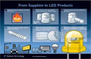 Nola sortzen da LED bat?
