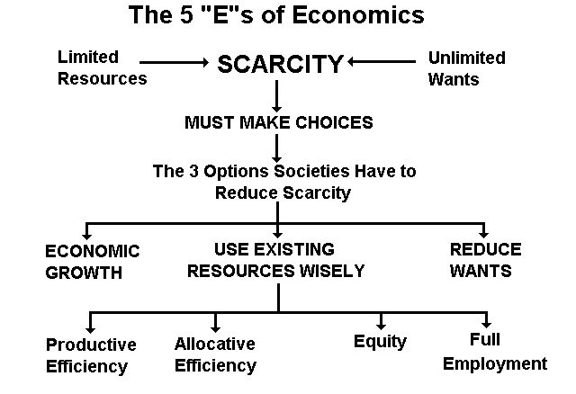 This graphic is useful for the topic of microeconomics and scarcity.
