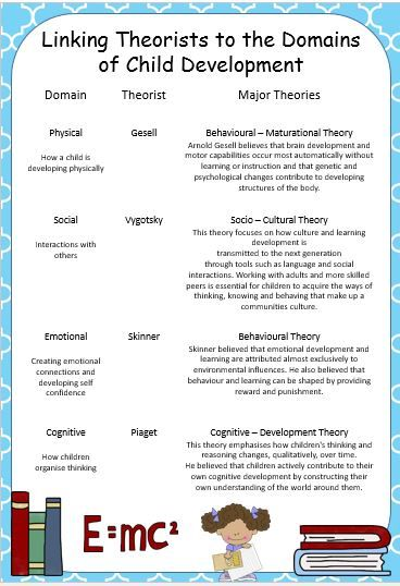 """Like"" this resource for a discountLike this resource? Tell your friends by using the social media icons and a discount will be applied to your purchase at checkout. Share This poster links theorists and theories to the four domains of child development, physical, social, emotional and cognitive. It gives you a clear understanding of the …"