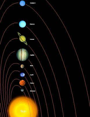 Twelve Planets!        Mercury      Venus      Earth      Mars      Ceres      Jupiter      Saturn      Uranus      Neptune      Pluto      Charon      2003 UB313