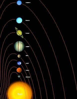 SOPANEE.COM: MODEL OF THE SOLAR SYSTEM - This article gives instructions for making a model solar system science project. It includes two approaches: one simple and one to scale. Suggested extensions are