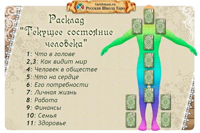 Расклад «Текущее состояние человека» Расклад показывает состояние человека в настоящее время и его ближайшее будущее.