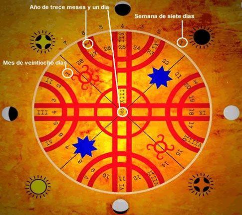 Cosmogonia . Calendario lunar .Cultura Mapuche