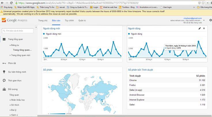 Thống kê trang tổng quan của tôi trong Google Analytics