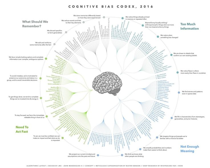 At Tradecraft we spend a lot of time thinking about thinking. So we loved Buster Benson's epic post on cognitive biases. If you haven't…