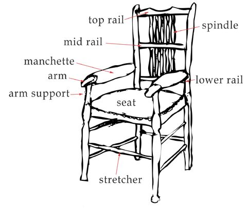 Parts Of A Chair I Love The Word Quot Manchette Quot Hacks
