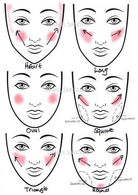 Cómo aplicar el rubor para la forma de tu cara Blush: se usa para dar color a …