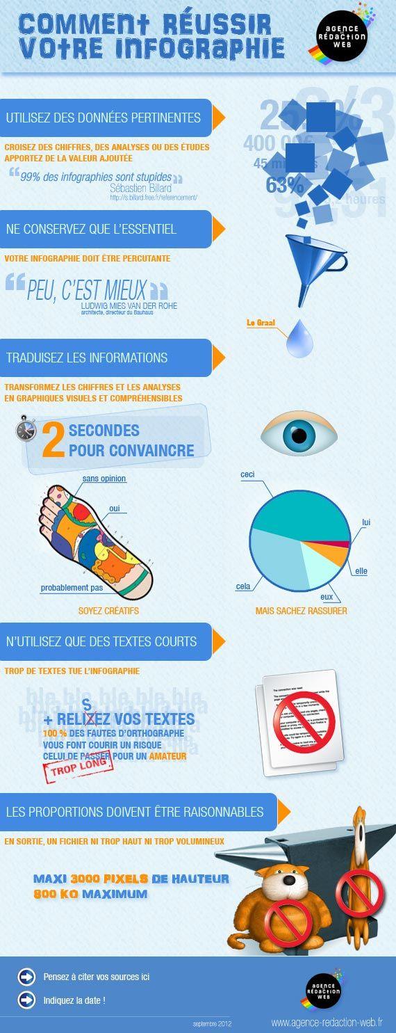Comment réussir votre infographie. http://www.agence-redaction-web.fr/blog/comment-reussir-votre-infographie/