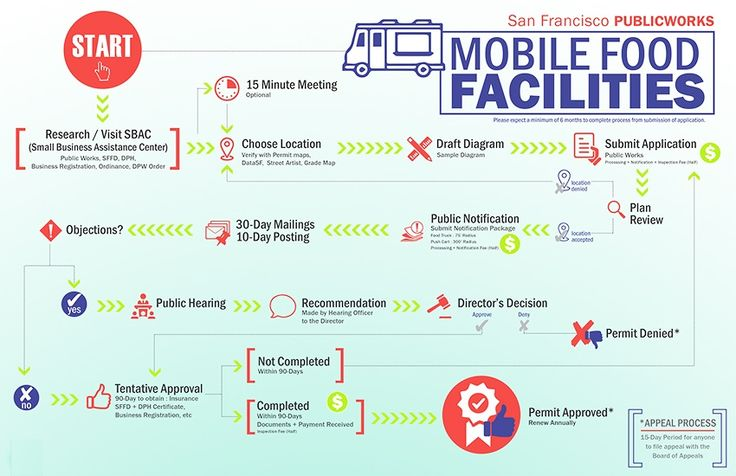 Mobile Food Facility Process Interactive Flow Chart  Food Truck