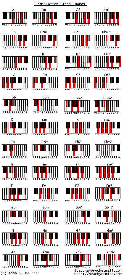 Piano learn piano chords beginner : 1000+ ideas about Learning Piano on Pinterest | Free piano, Music ...