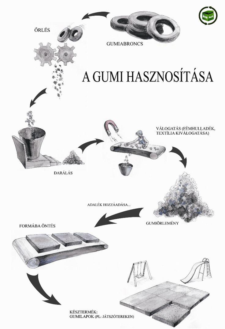 gumi rajzolt folyamatábra