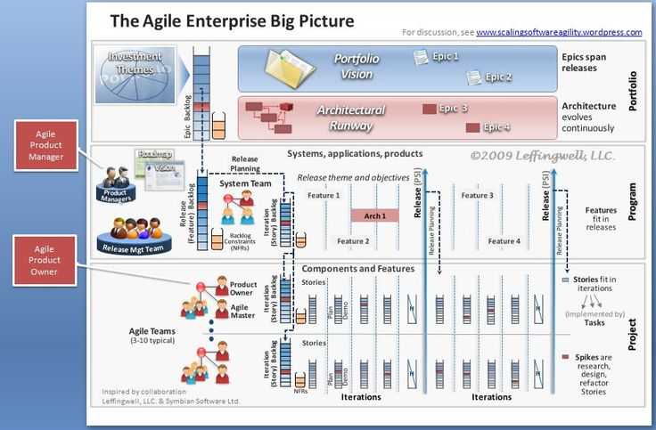product managers vs agile product owners project