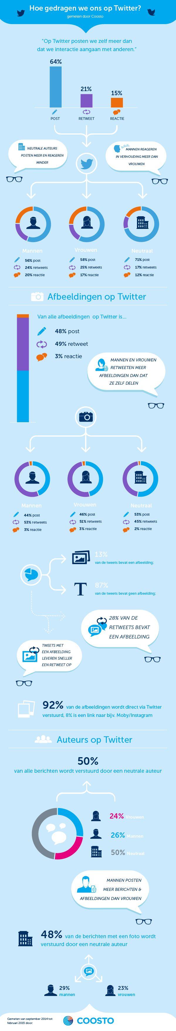 Hoe gedragen we ons op Twitter? | Marketingfacts