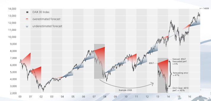 short-term stock market forecast - StarCapital - Keimling - Imkeller