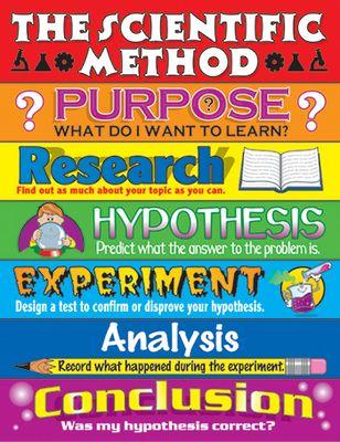 "Science Fair Classroom Decorations | Science Classroom Charts, Classroom Chart Science Experiment Steps 17""x22 - CD-6060"