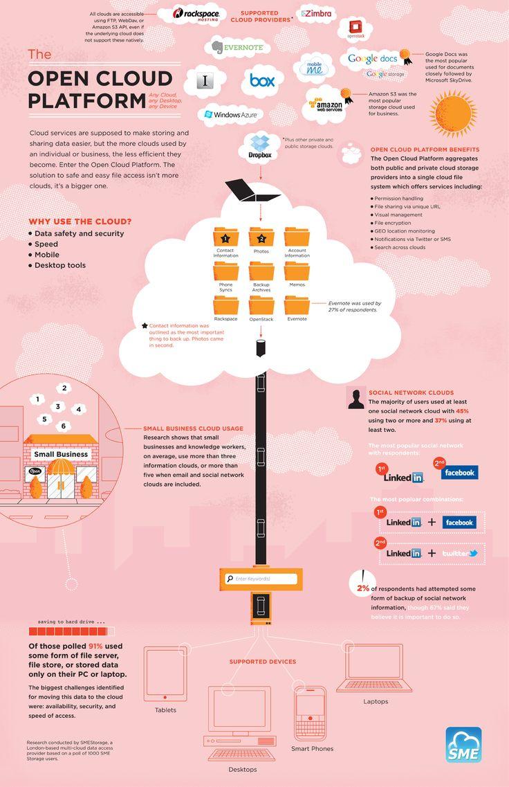 The Open Cloud Platform Infographic