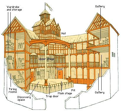 In high school freshman and sophomore English classes, I made 2 scale replicas of the The Globe theater consisting of a partial arc with the stage. I let each teacher keep the model I made for their class. I have pictures of one of the models somewhere and will post them when found. When given a choice, I always picked building scale models in lieu of writing papers. The scale I used was 3.5 mm per foot.
