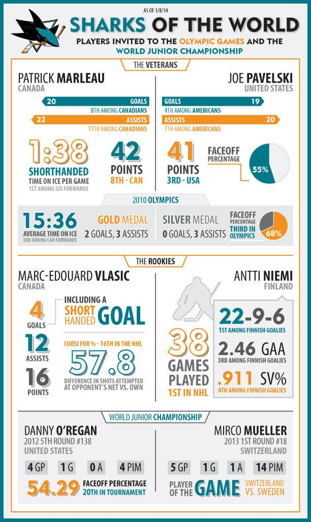 Sharks at the Winter Olympics Infographic - 1/8/2014 - The Daily Chomp