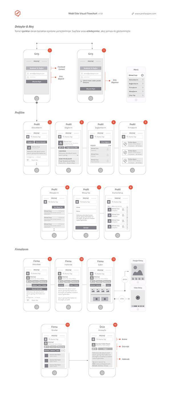 UX, UI, Usability, Wireframe, Projelendirme, Mobile, Flowchart