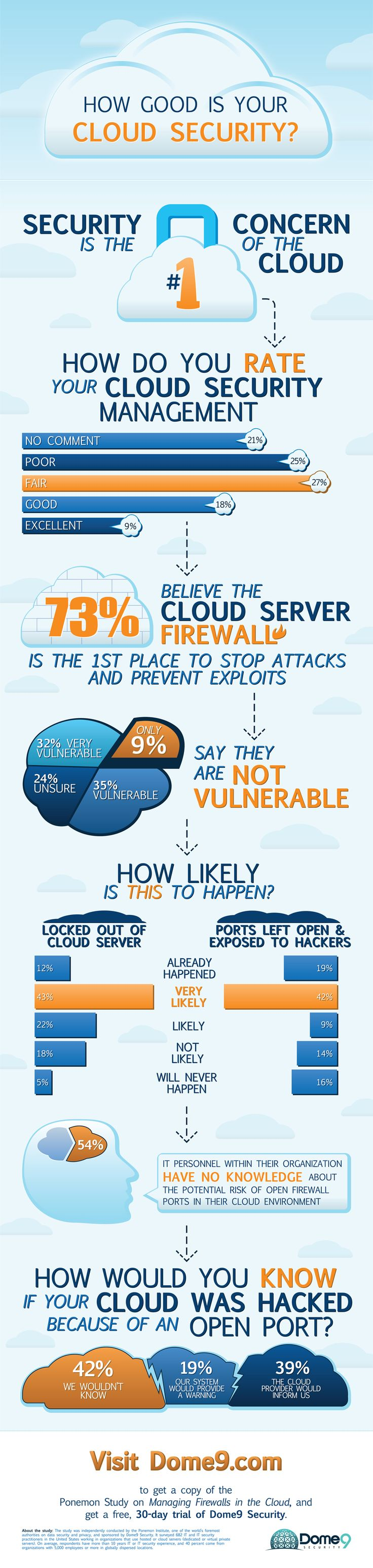 Cloud Security Infographic: How Good is Your #Cloud Security?
