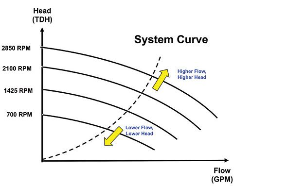 Plumbing Diagram For Pool System Curve In Pool Pump System