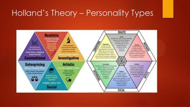 holland u2019s theory  u2013 personality types