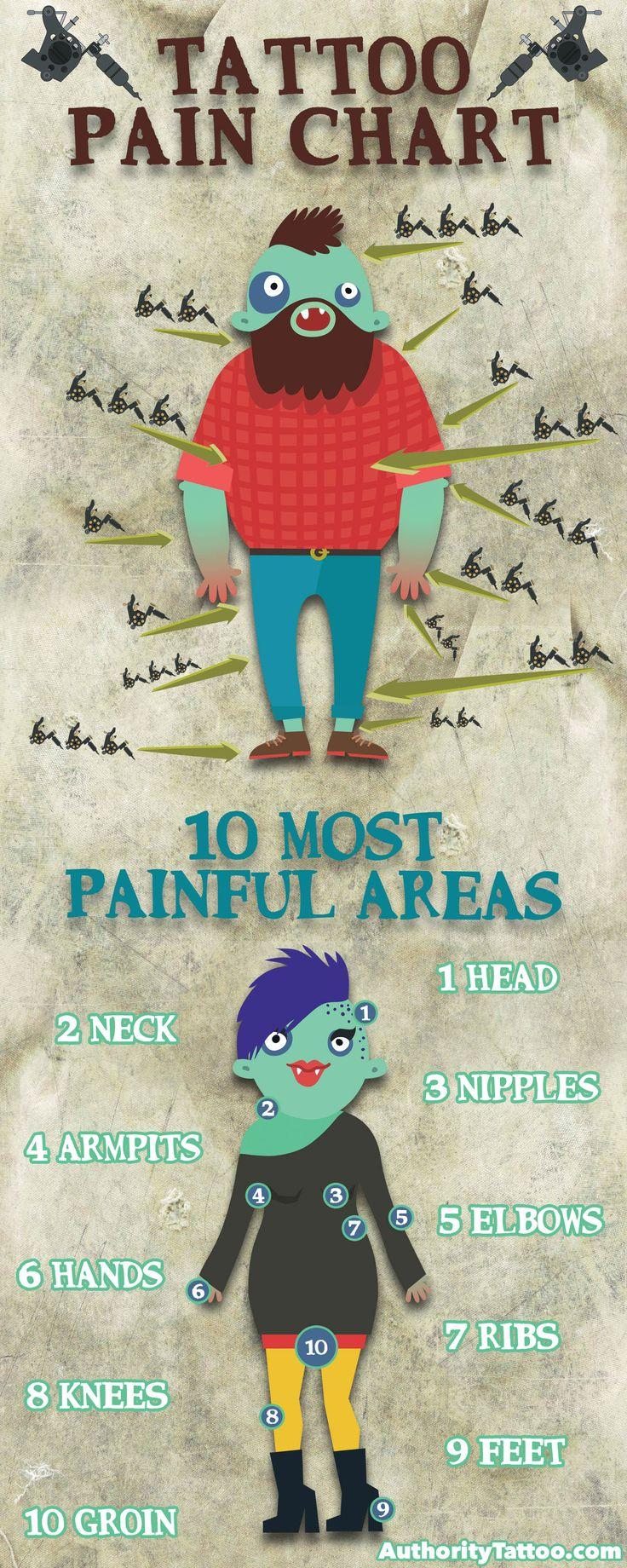 Best 25+ Painful Tattoo Areas Ideas On Pinterest