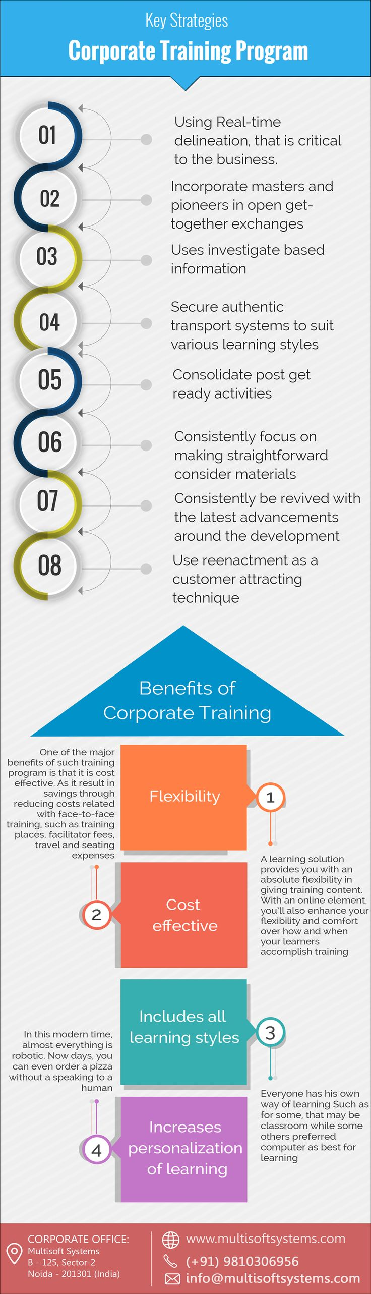Key Strategies #CorporateTrainingProgram Read More @ http://www.multisoftsystems.com/trainings/onsite-corporate-training #CorporateTraining #MarketingStrategist #ExecutiveCoaching #coaching #learning and #development #MultisoftSystems