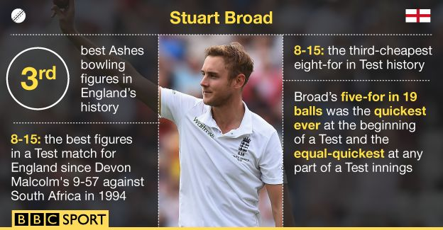 Stuart Broad destroyed the Aussies on day 1 of the fourth #ashes #cricket test
