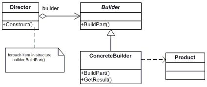 Builder .NET Design Pattern in C# and VB - dofactory.com