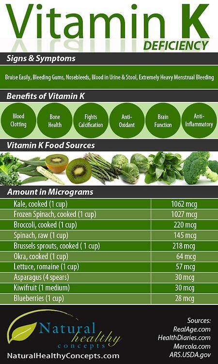 Anti-oxidant and anti-inflammatory. Vitamin K: deficiency - signs and symptoms; health benefits; good sources.
