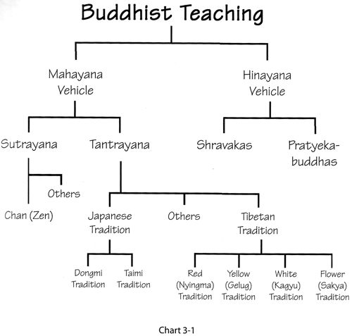 The Teachings of Buddhism | Buddhism and The Place of Women ...